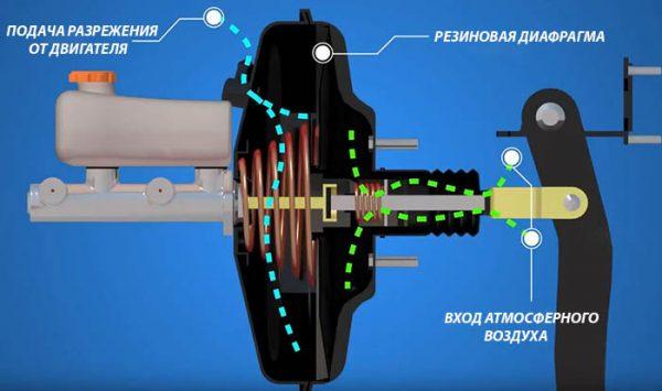 Принцип работы вакуумного усилителя тормозов автомобиля ВАЗ 2107